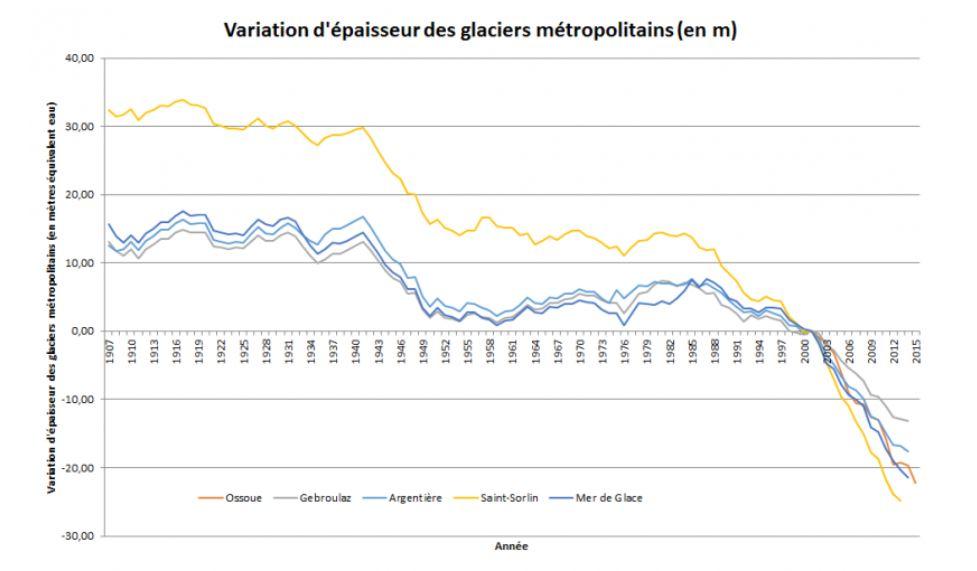 evolution fonte glacier france climat